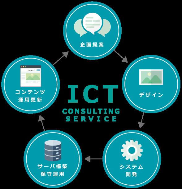 画像:ICTコンサルティングサービス